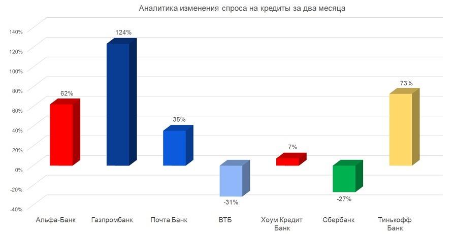 Диаграмма_Аналитика изменения спроса на кредиты за два месяца