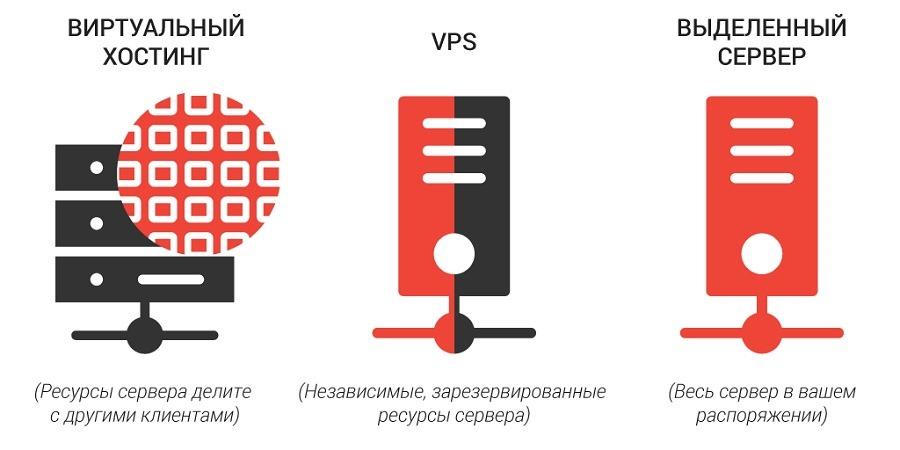 яндекс vps сервер